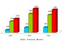 statistika návštěvnosti