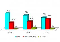 statistika bydliště návštěvníků